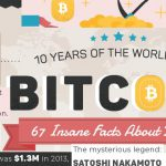 67 facts about Bitcoin in just 10 years