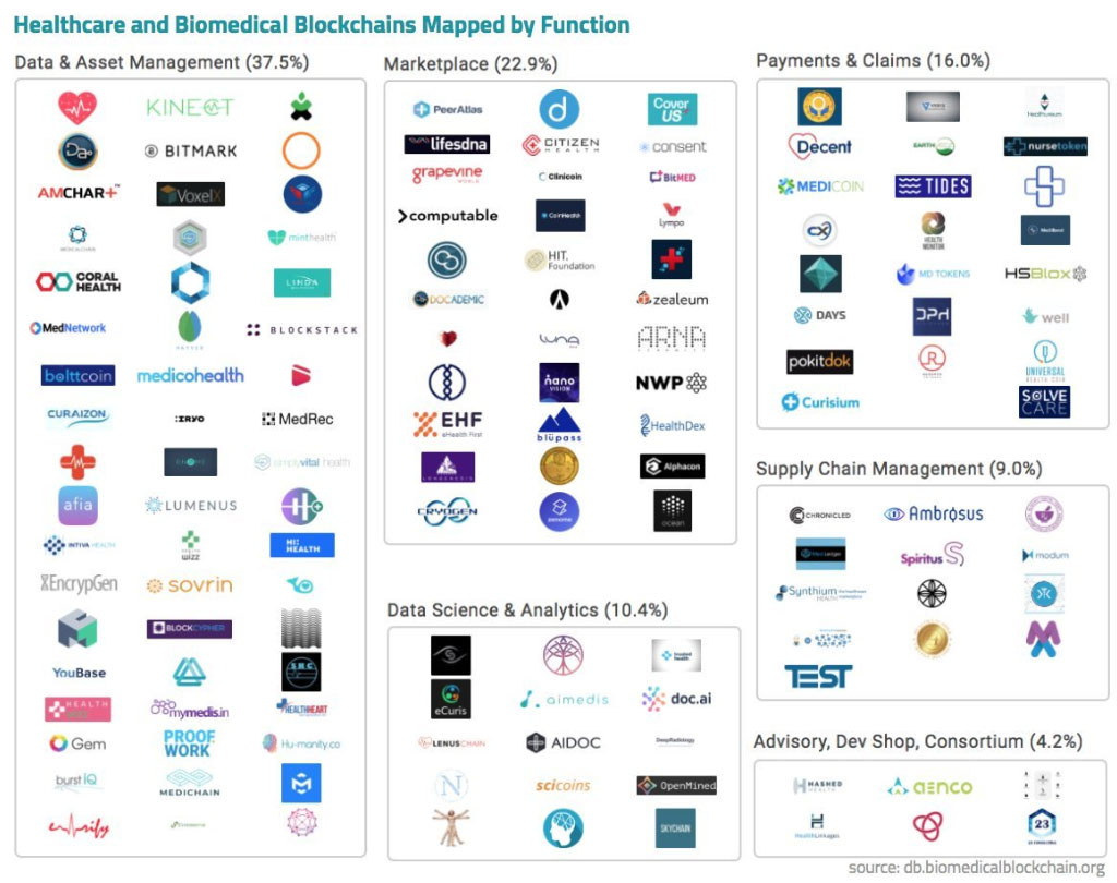 Healthcare Blockchain Startups List