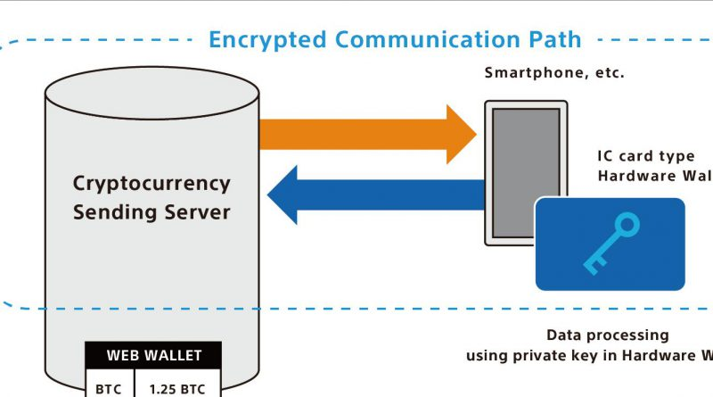 Sony crypto wallet contactless