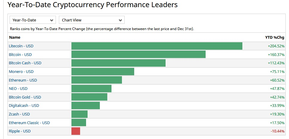 Year-to-year performance data crypto