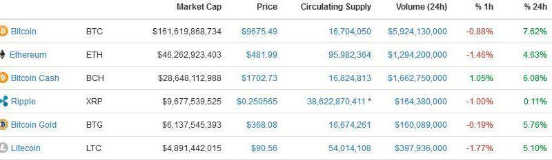 Bitcoin price $9500