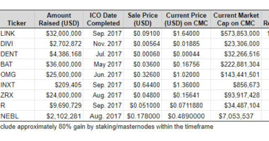 Best Cryptocurrency ICOs List